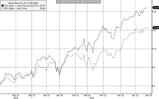 Evolution S&P500 et S&P500 Equal Weight