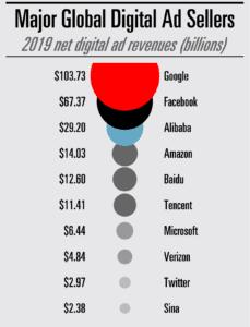 revenus 2019 réseaux sociaux