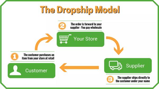 business model dropshiping