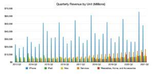 évolution activité business unit Apple