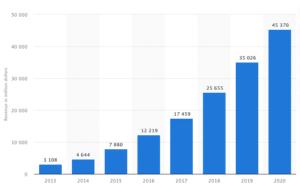evolution chiffre d'affaires Amazon Web Services