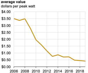 évolution prix panneaux solaires