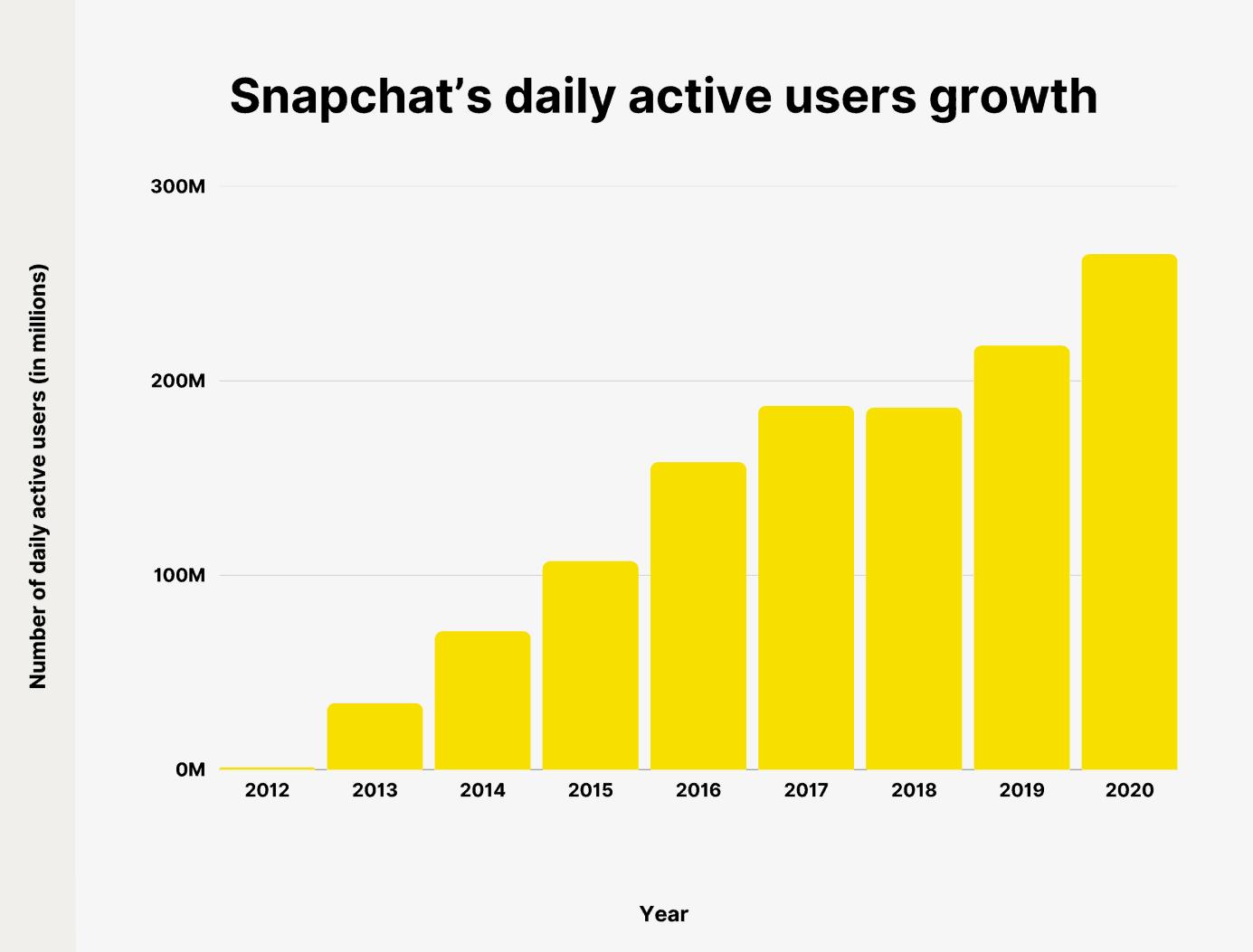 Snapchat stratégie décryptage
