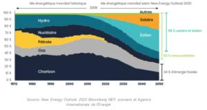 Evolution mix électrique sources primaires