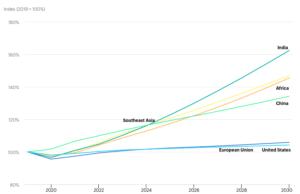 Evolution & prévisions consommation d'électricité 2019/2030