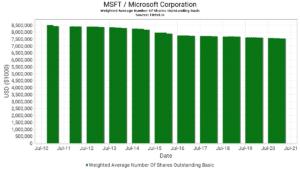 Nombre actions MSFT en circulation sur 10 ans