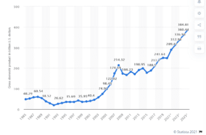 PIB Roumanie 1985 20225
