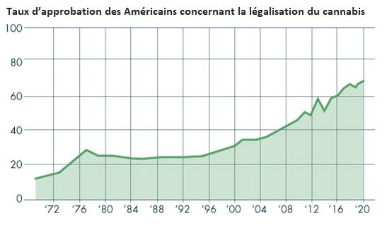 approbation américains légalisation cannabis