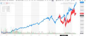 comparaison cours bourse uber vs facebook
