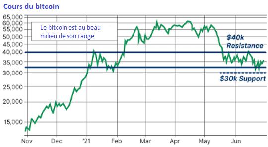 cours bitcoin graphe bourse