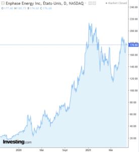 enphase graphe bourse