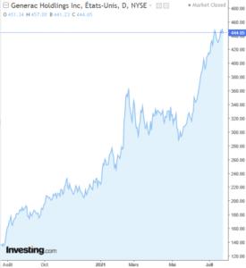 generac graphe bourse