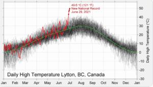 température nord-américaines début juillet 2021