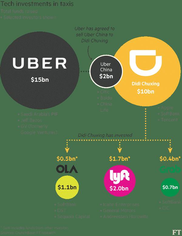 uber actionnaire didi