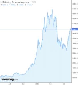 bitcoin cours bourse