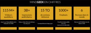 MindGeek en chiffres