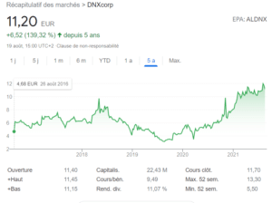 cours bourse DNXcorp