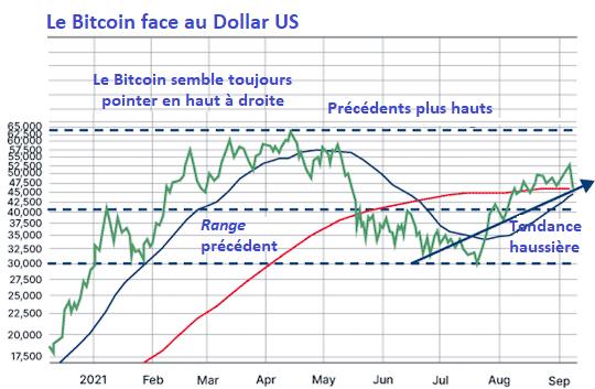 cours bitcoin analyste technique