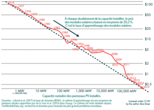 évolution prix modules photovoltaïques