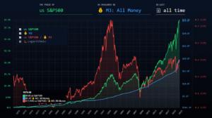 graphe SPX masse monétaire