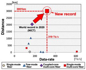 record de vitesse NICT Japon