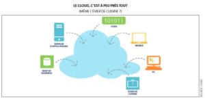 schéma cloud réseau