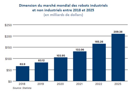 marché mondial robots industriels